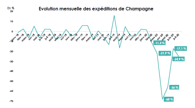 Graphique de l'évolution mensuel des expédition de Champagne, de janvier 2018 à juillet 2020, source SGV. Diffusé dans aeternus.fr