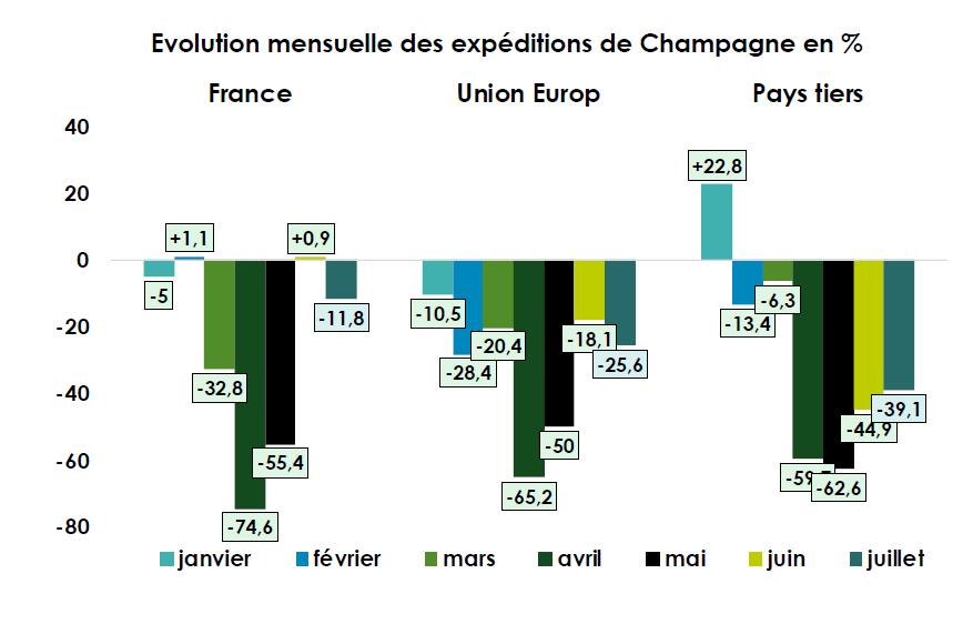 Tableau des expéditions mensuelles de Champagne en %, par pays