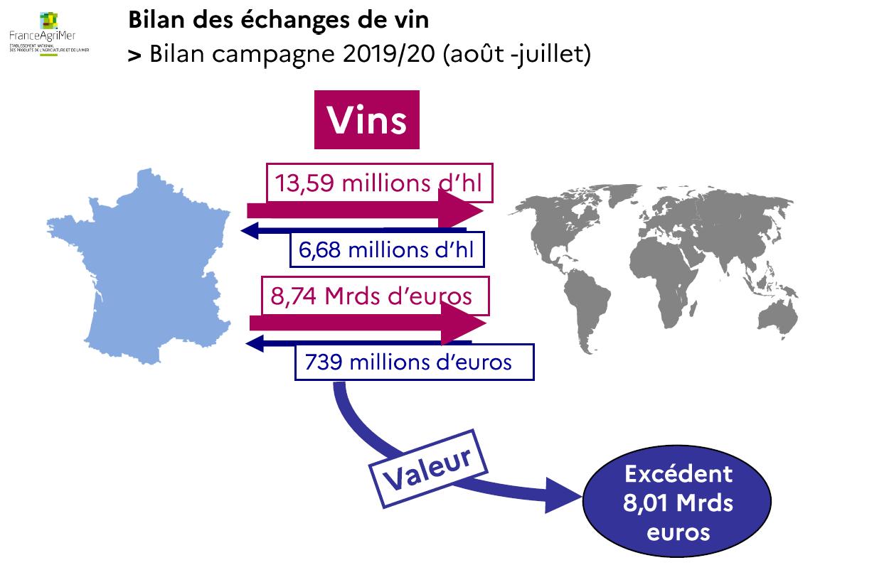 Bilan des écha,ges de vin, campagne 2019 2020.