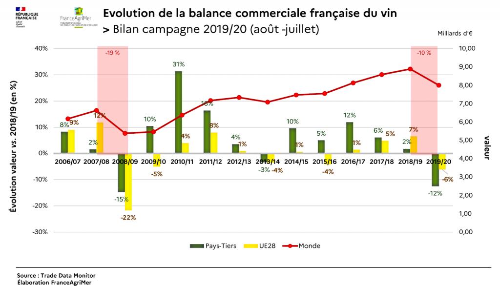 Évolution de la balance commerciale française du vin, campagne 2019 2020. Source FranceAgrimer