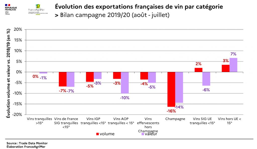 Évolution des exportations françaises de vin par catégorie, campagne 2019 2020. Source FranceAgrimer