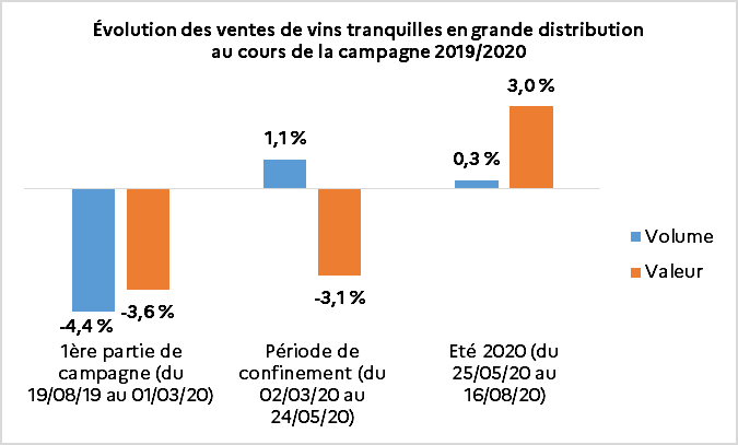 Graphique évolution des ventes de vins tranquilles en GD campagne 2019 2020. Source FranceAgrimer