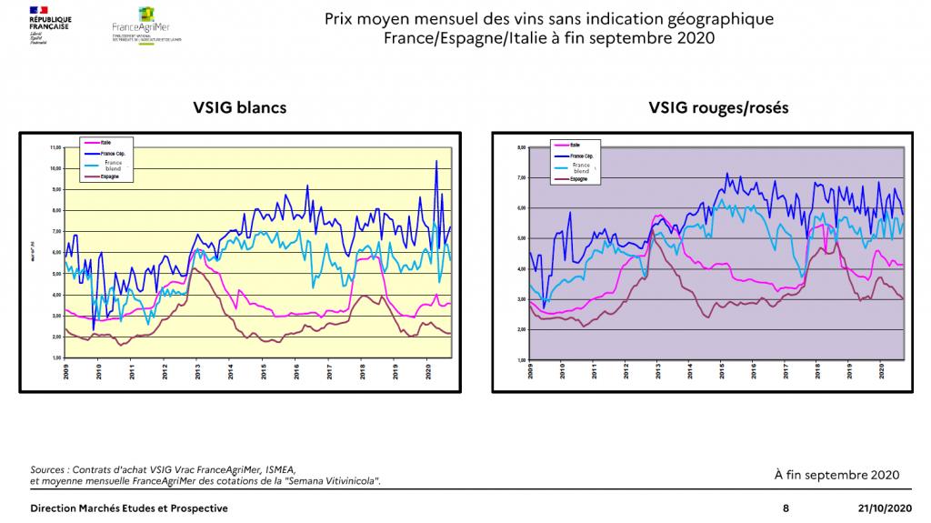 Graphique prix moyen mensuel des vins sans IG, France, Espagne , Italie à fin septembre 2020. Source FranceAgrimer