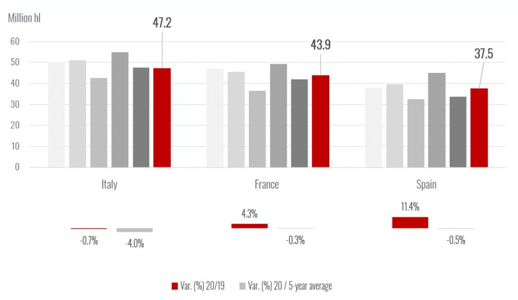 Les principaux pays producteurs de vin de l'UE, 2015 - 2020. Source OIV